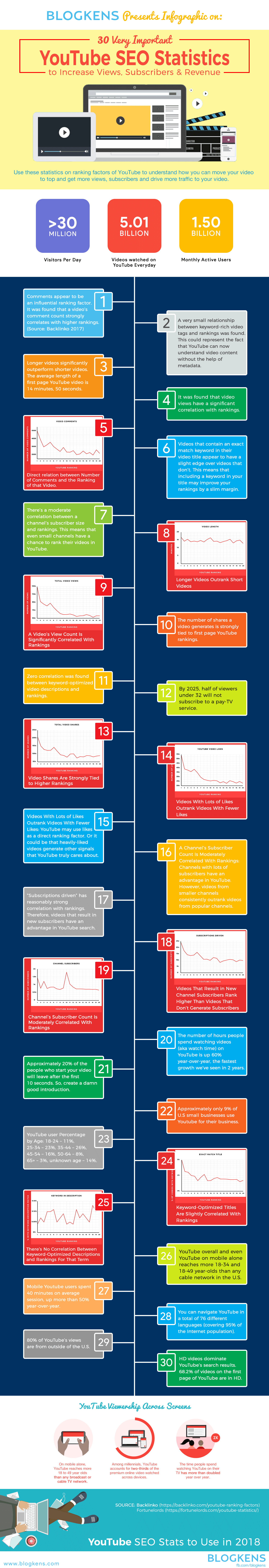 YouTube Stats: All YouTube Video Statistics infographic