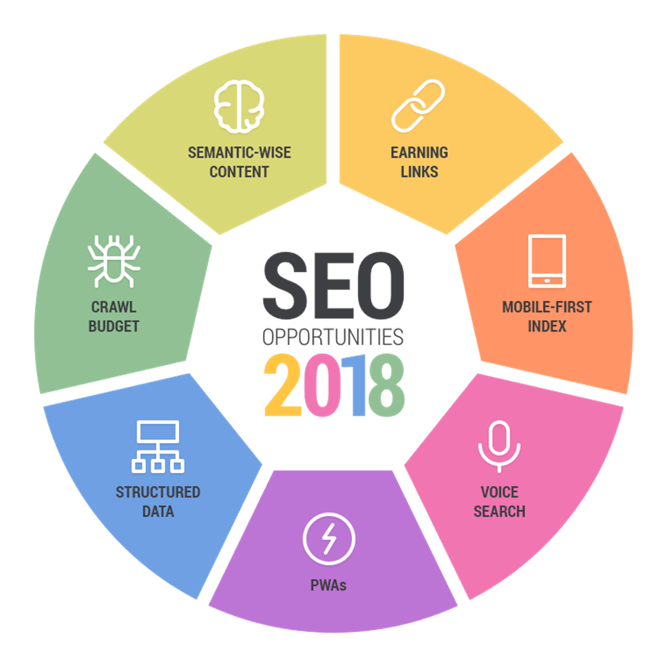 SEO opportunities of 2018